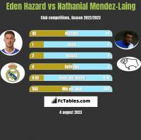 Eden Hazard vs Nathanial Mendez-Laing h2h player stats