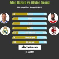 Eden Hazard vs Olivier Giroud h2h player stats