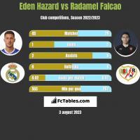 Eden Hazard vs Radamel Falcao h2h player stats