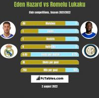 Eden Hazard vs Romelu Lukaku h2h player stats