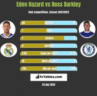 Eden Hazard vs Ross Barkley h2h player stats
