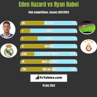 Eden Hazard vs Ryan Babel h2h player stats