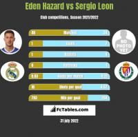 Eden Hazard vs Sergio Leon h2h player stats