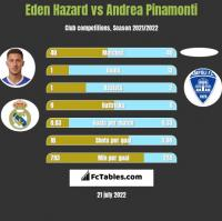 Eden Hazard vs Andrea Pinamonti h2h player stats