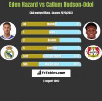 Eden Hazard vs Callum Hudson-Odoi h2h player stats
