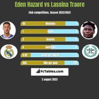 Eden Hazard vs Lassina Traore h2h player stats