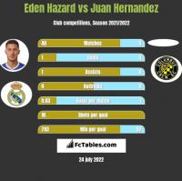 Eden Hazard vs Juan Hernandez h2h player stats