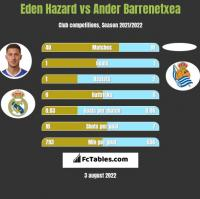 Eden Hazard vs Ander Barrenetxea h2h player stats