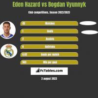 Eden Hazard vs Bogdan Vyunnyk h2h player stats