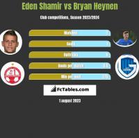 Eden Shamir vs Bryan Heynen h2h player stats
