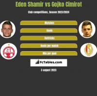 Eden Shamir vs Gojko Cimirot h2h player stats