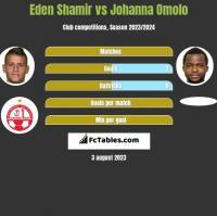 Eden Shamir vs Johanna Omolo h2h player stats