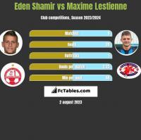 Eden Shamir vs Maxime Lestienne h2h player stats