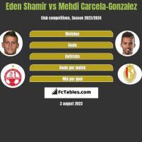 Eden Shamir vs Mehdi Carcela-Gonzalez h2h player stats