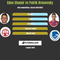 Eden Shamir vs Patrik Hrosovsky h2h player stats