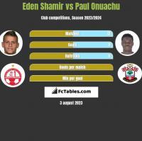 Eden Shamir vs Paul Onuachu h2h player stats