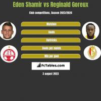 Eden Shamir vs Reginald Goreux h2h player stats