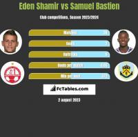 Eden Shamir vs Samuel Bastien h2h player stats