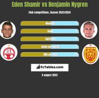 Eden Shamir vs Benjamin Nygren h2h player stats