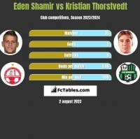 Eden Shamir vs Kristian Thorstvedt h2h player stats