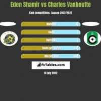 Eden Shamir vs Charles Vanhoutte h2h player stats
