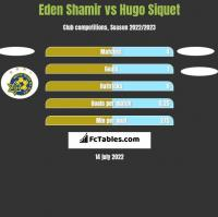 Eden Shamir vs Hugo Siquet h2h player stats