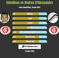 Edenilson vs Andres D'Alessandro h2h player stats