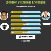 Edenilson vs Emiliano Ariel Rigoni h2h player stats