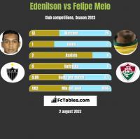 Edenilson vs Felipe Melo h2h player stats