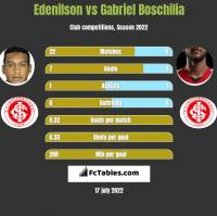 Edenilson vs Gabriel Boschilia h2h player stats
