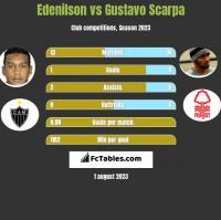 Edenilson vs Gustavo Scarpa h2h player stats