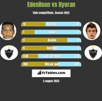 Edenilson vs Hyoran h2h player stats