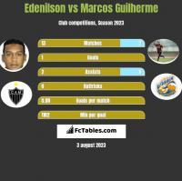 Edenilson vs Marcos Guilherme h2h player stats