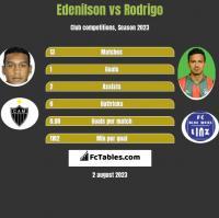 Edenilson vs Rodrigo h2h player stats