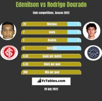 Edenilson vs Rodrigo Dourado h2h player stats