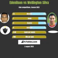 Edenilson vs Wellington Silva h2h player stats