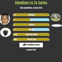 Edenilson vs Ze Carlos h2h player stats