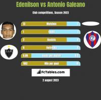 Edenilson vs Antonio Galeano h2h player stats