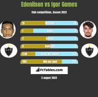 Edenilson vs Igor Gomes h2h player stats