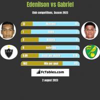 Edenilson vs Gabriel h2h player stats
