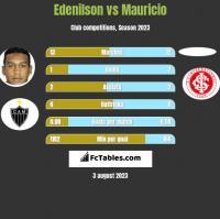 Edenilson vs Mauricio h2h player stats