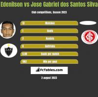 Edenilson vs Jose Gabriel dos Santos Silva h2h player stats