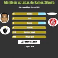 Edenilson vs Lucas de Ramos Silveira h2h player stats