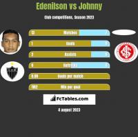 Edenilson vs Johnny h2h player stats