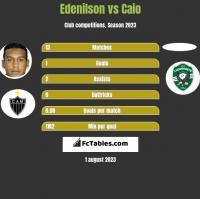Edenilson vs Caio h2h player stats