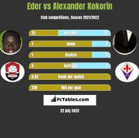 Eder vs Alexander Kokorin h2h player stats