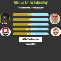 Eder vs Anton Zabolotny h2h player stats