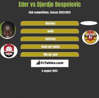 Eder vs Djordje Despotovic h2h player stats