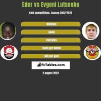 Eder vs Evgeni Lutsenko h2h player stats