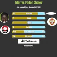 Eder vs Fedor Chalov h2h player stats
